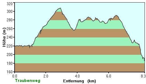 Höhenprofil Traubenweg